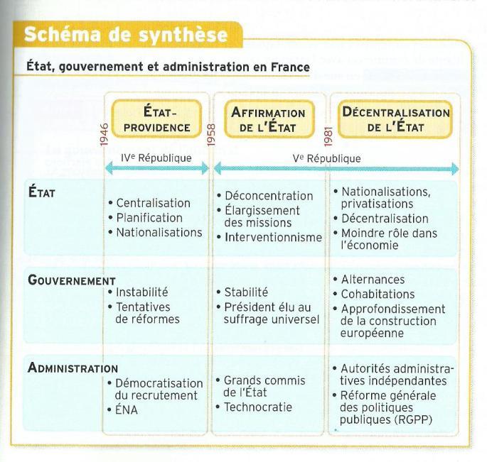 synthèse etat